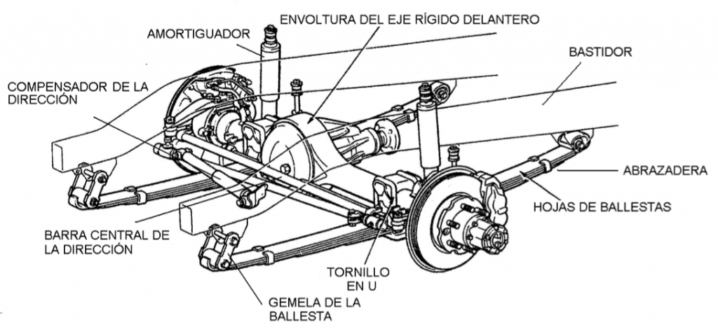 Suspension-Eje-Rigido-Ballesta-Delantera